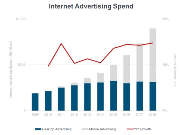 firefox-blocks-cookies-mobile-ad-spend-increasing