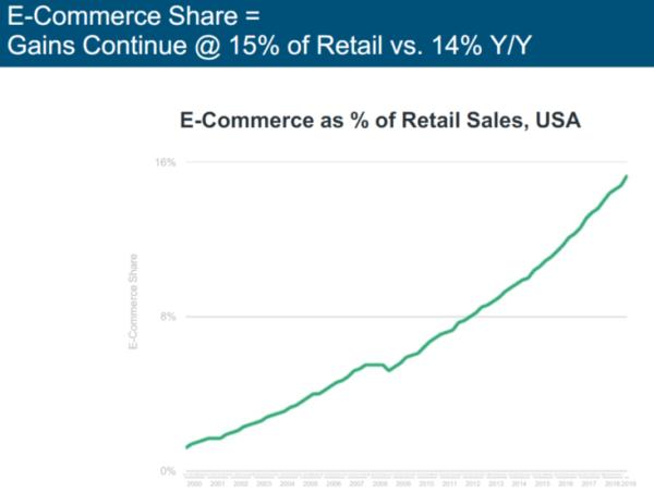 firefox-blocks-cookies-ecommerce-share-of-retail-market