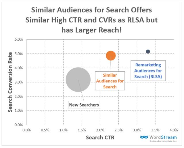 google-changes-nofollow-links-similar-audiences-conversion-data
