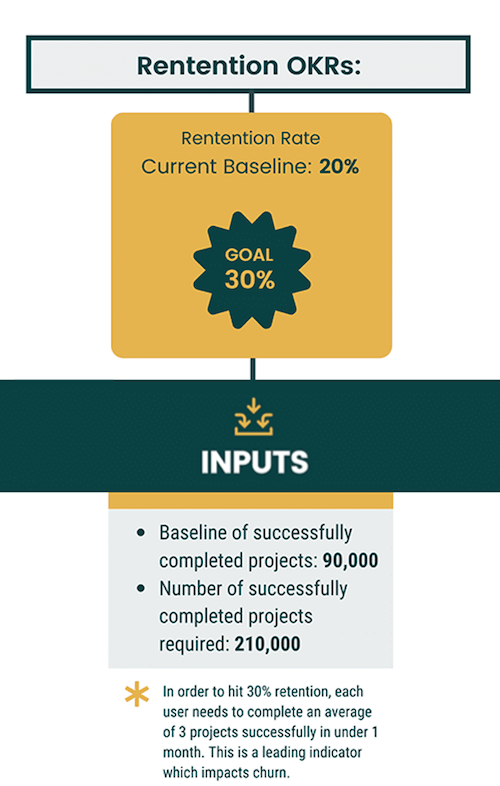 how to create a growth strategy OKRs goals inputs