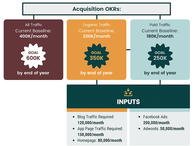 how to create a growth strategy acquisition OKRs