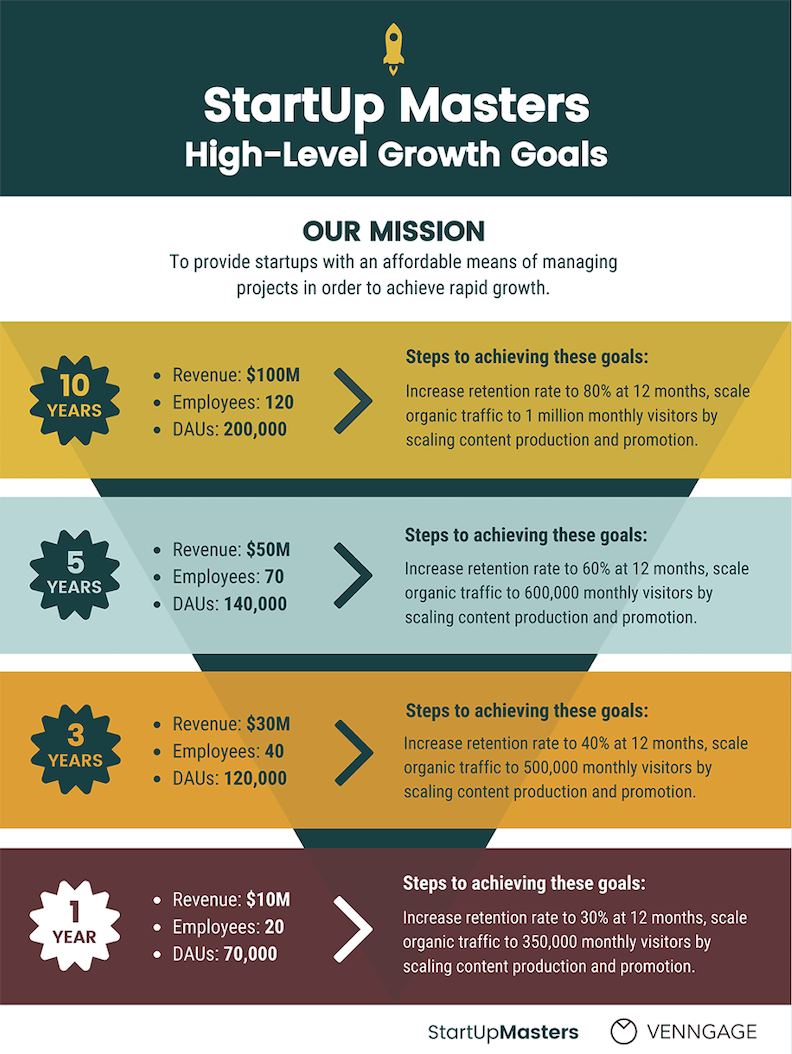 how to create a growth strategy growth plan