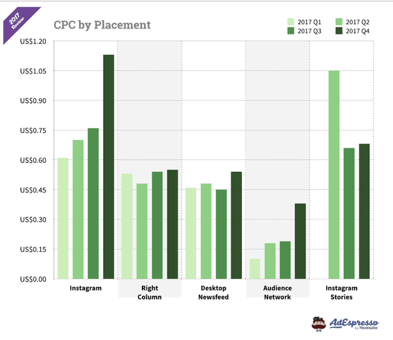 How much do instagram ads cost cpc by placement
