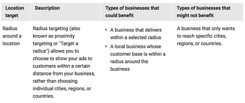 local marketing ideas location targeting for google ads