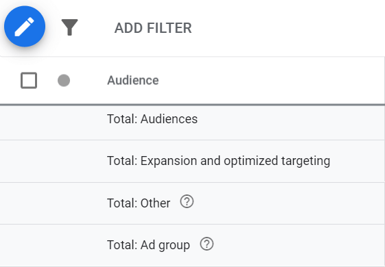 google ads audience tab with expansion and optimized targeting