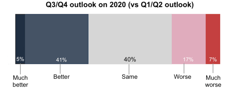 patterns of resilient firms in 2020- overall outlook