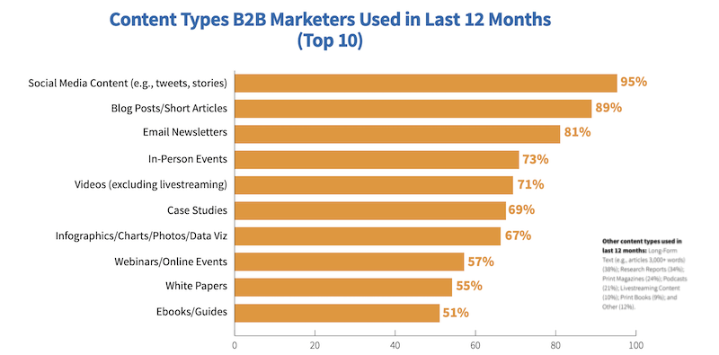 reasons for B2B Marketers to Invest in a Video Hosting Platform-video is used by 71 percent of marketers