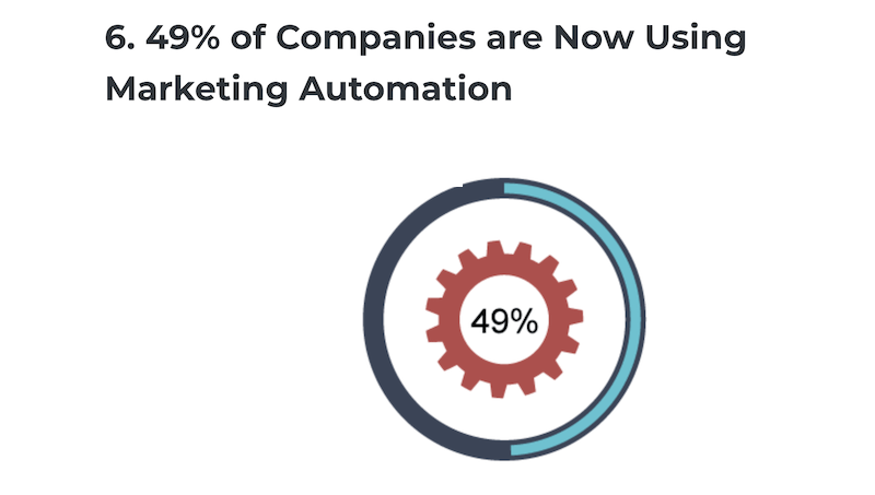 reasons for b2b marketers to invest in video hosting platform- marketing automation integration