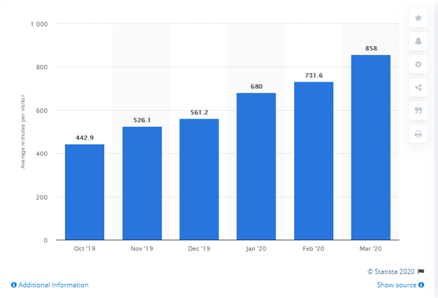 reasons to advertise on tiktok monthly user count