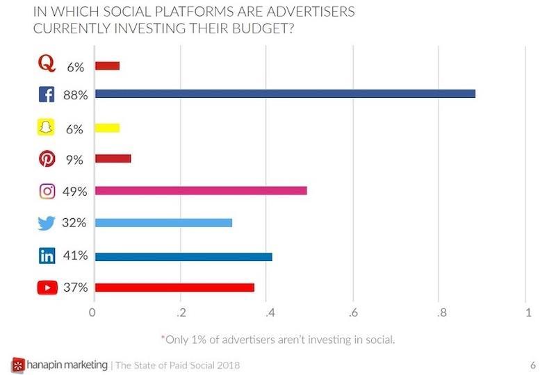 social media copy graphs