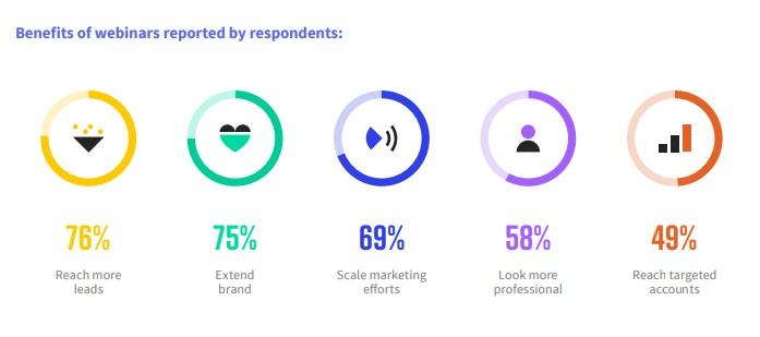 webinar marketing stats from ON24's report