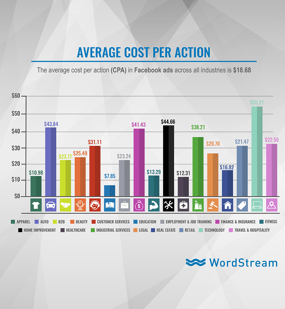 9 Ways to Lower Your Facebook Ad Costs  WordStream