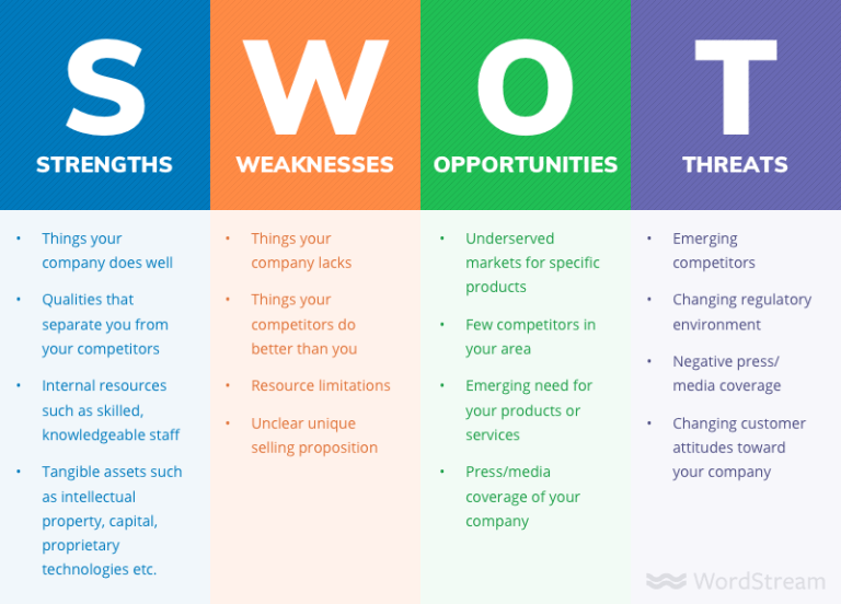 How To Do A Swot Analysis For Your Small Business With