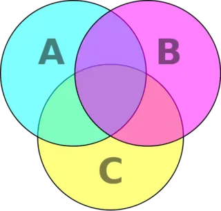 471px-Venn_diagram_cmyk.svg