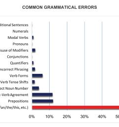 common english grammar errors in writing [ 6211 x 3617 Pixel ]