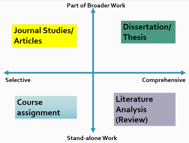 How to Write a Literature Review  Wordvice