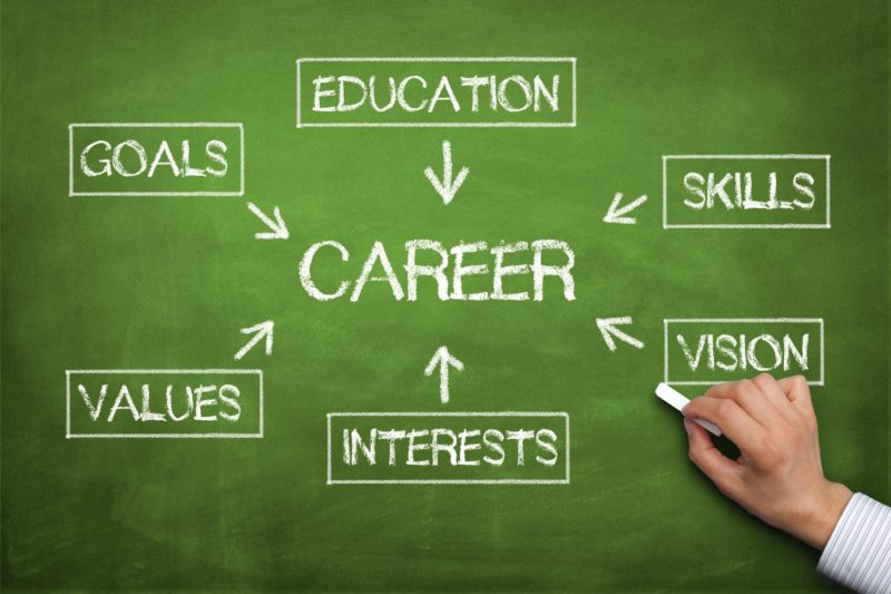 Image result for Get on the Right Career Path With a Career Coach