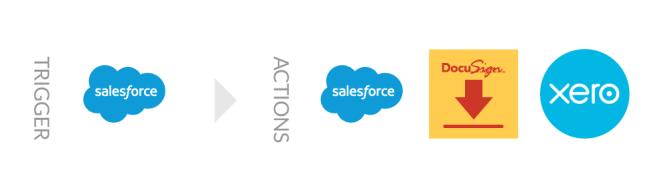 Salesforce DocuSign Xero