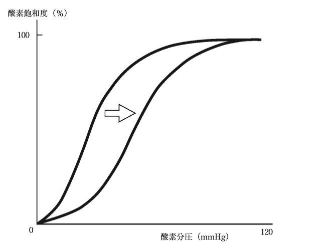 ヘモグロビン酸素解離曲線を図に示す。矢印の方向に曲線を移 ...