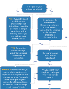 Flow chart if you walk out or  cstrike   may be legally terminated federal law specifies certain things for which it is illegal to strike also worker centers resources employees rh workercenters