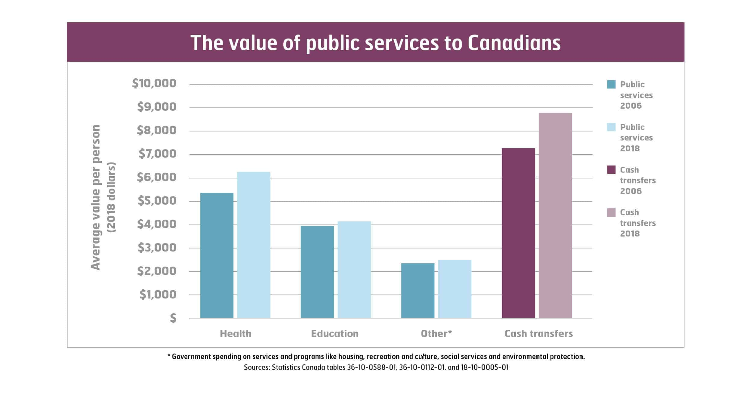 Study highlights value of public services