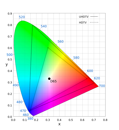 small resolution of the gamut of a color space is the set of all colors that can accurately be represented in that space when an image in one color space is converted to