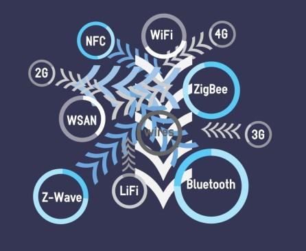 IoT signals