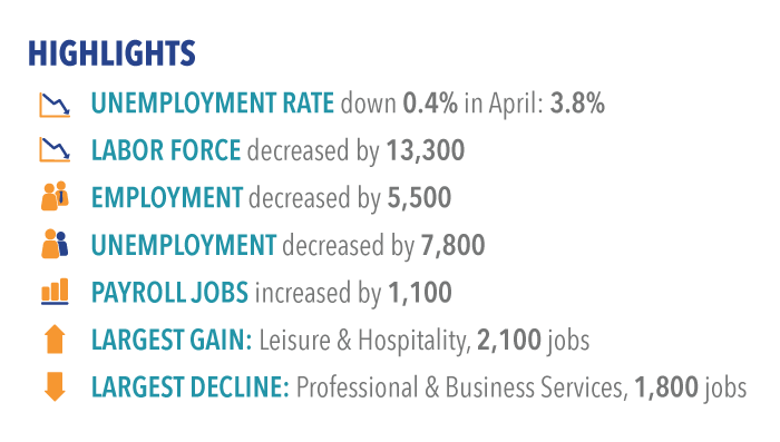 Labor market highlights for April 2017