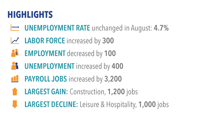 Labor market highlights for August 2017