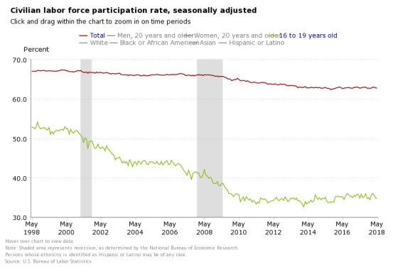 May 2018 Civilian labor force participation rate 16 to 19 YO