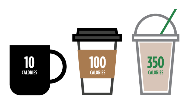 [Infographic] One cup of black coffee is about 10 calories. Sweetened drinks containing milk and sugar can increase caloric intake by ten times