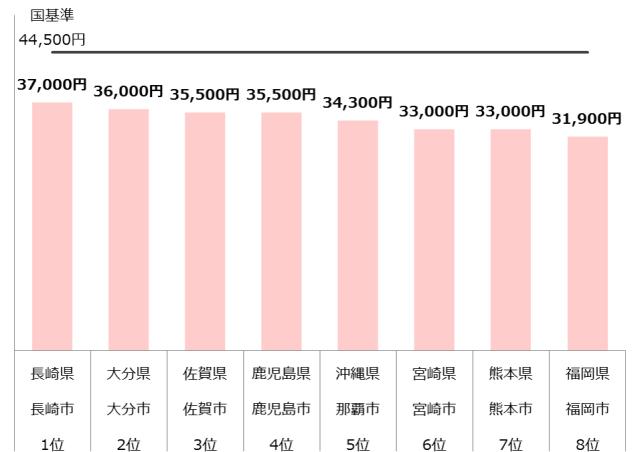 認可保育園 保育料 九州 年収300万