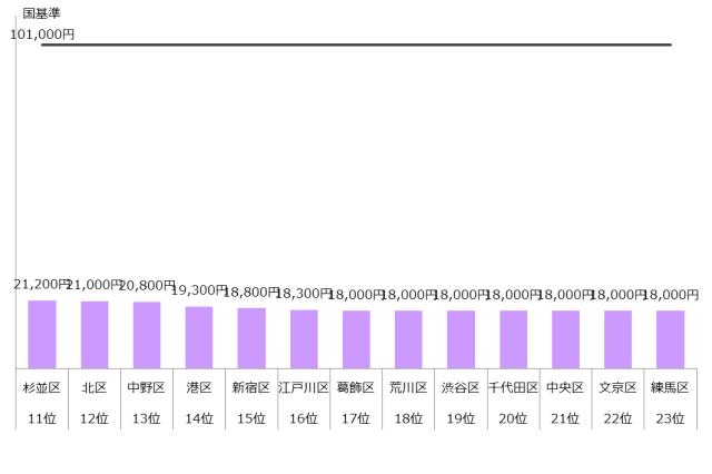 認可保育園 保育料 4歳 5歳 東京23区 ランキング 年収900万