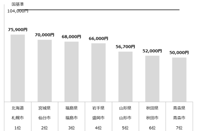 認可保育園 保育料 東北 年収1,000万