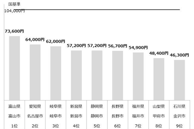 認可保育園 保育料 中部 年収1,000万