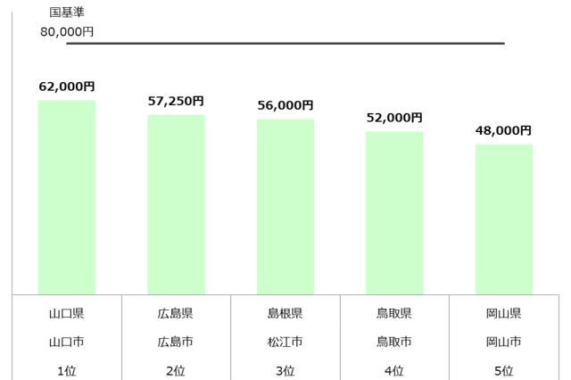 認可保育園 保育料 中国 年収700万