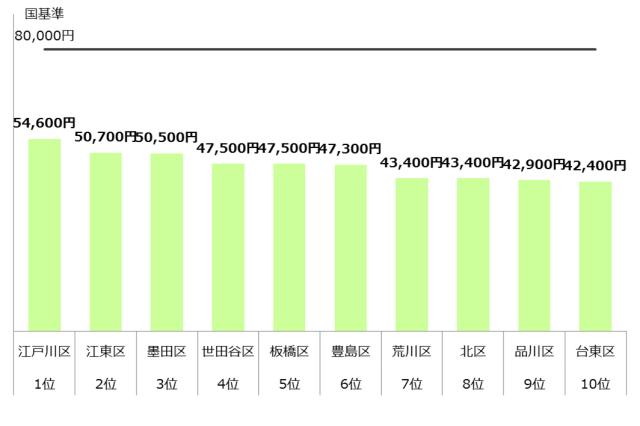 認可保育園 保育料 東京23区 ランキング10 年収600万