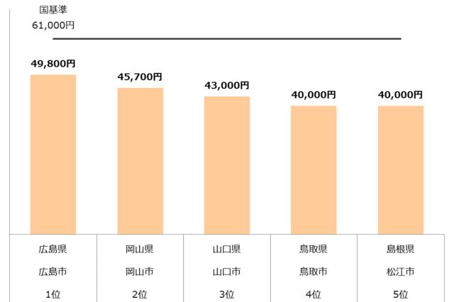 認可保育園 保育料 中国 年収400万