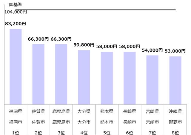 認可保育園 保育料 九州 年収800万