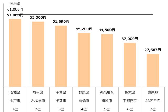 認可保育園 保育料 関東 年収400万