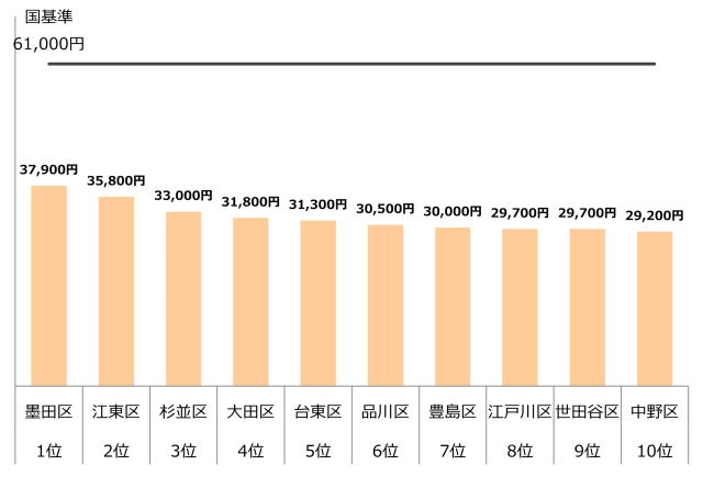認可保育園 0歳 1歳 2歳 保育料 東京23区10 年収400万