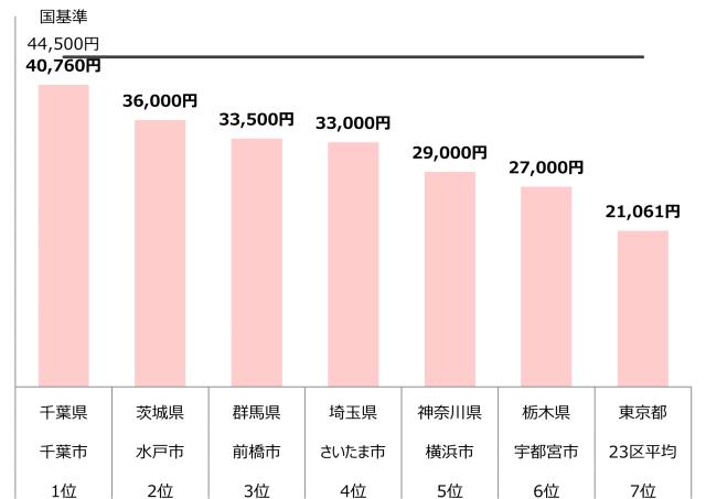 認可保育園 0歳 1歳 2歳 保育料 関東 年収300万