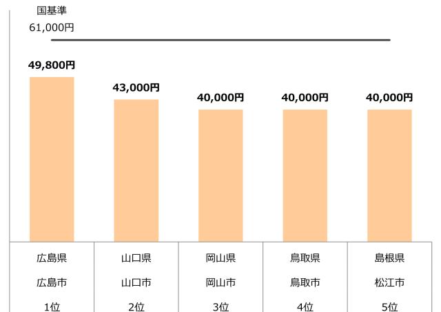 認可保育園 0歳 1歳 2歳 保育料 中国 年収400万