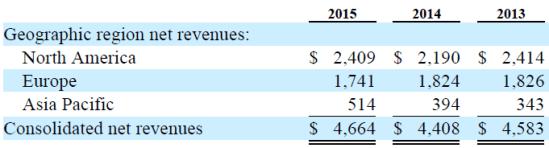 ATVI Geographic Revenue