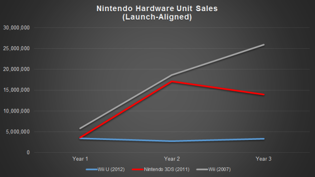 Nintendo Hardware Unit Sales Launch Aligned