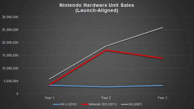 Nintendo Hardware Unit Sales Launch Aligned