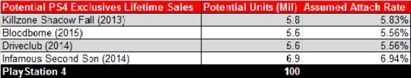 Potential PS4 Exclusive Lifetime Sales