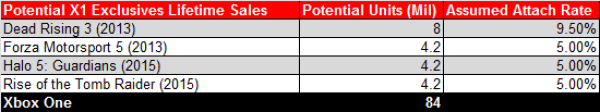 Potential X1 Exclusives Lifetime Sales