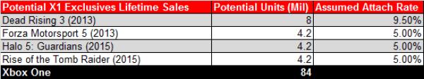Potential X1 Exclusives Lifetime Sales