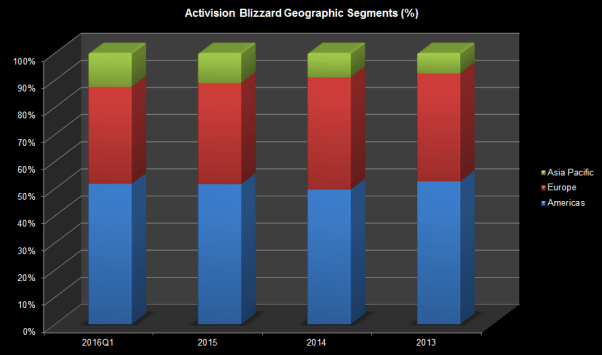 ATVI Actual Geographical Segments 2016Q1 Chart